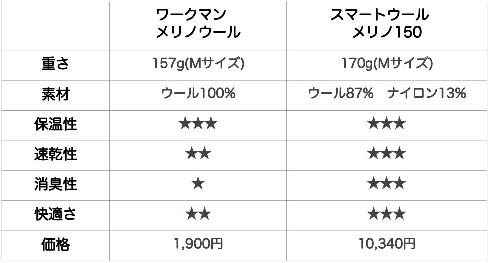 ワークマンのメリノウールとスマートウールメリノ150の比較表