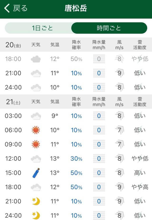 レビュー当日の天候